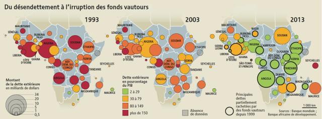 Afrique-montant de la dette exterieure en milliards de dollars