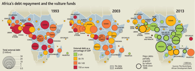 africa s debt repayment and the vulture funds